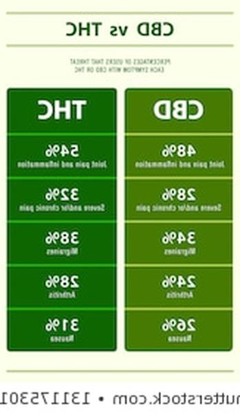 cbd oil concentration